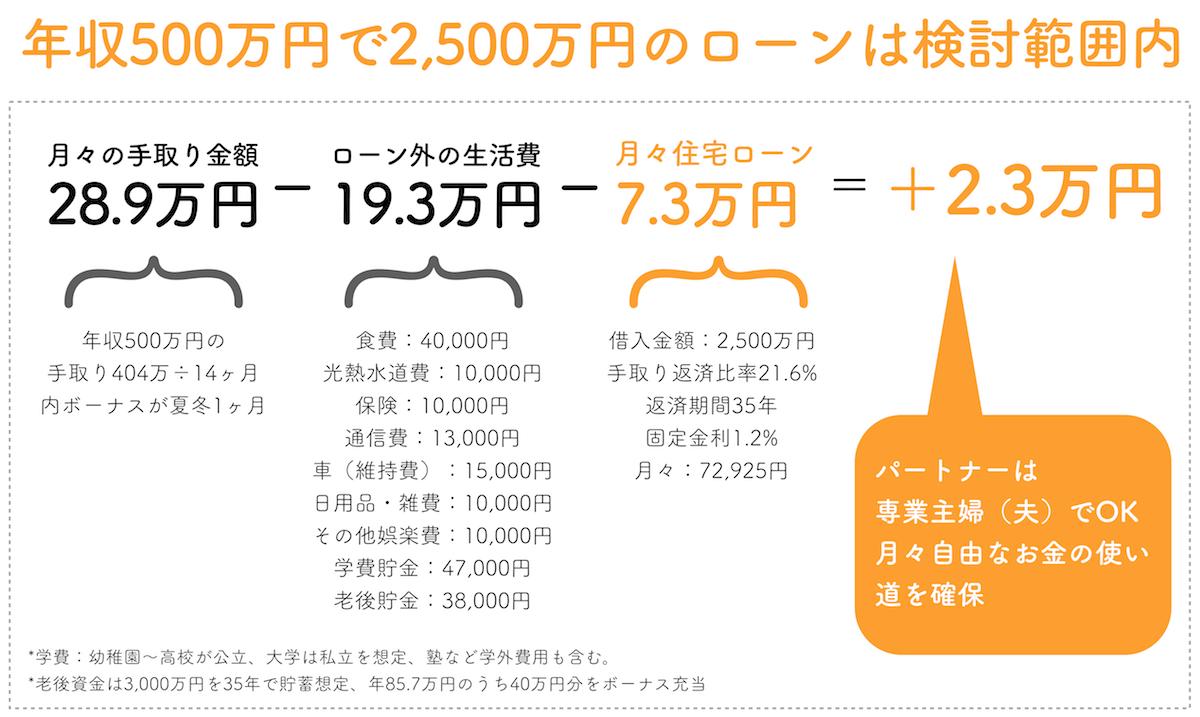 年収500万円で2,500万円の住宅ローン