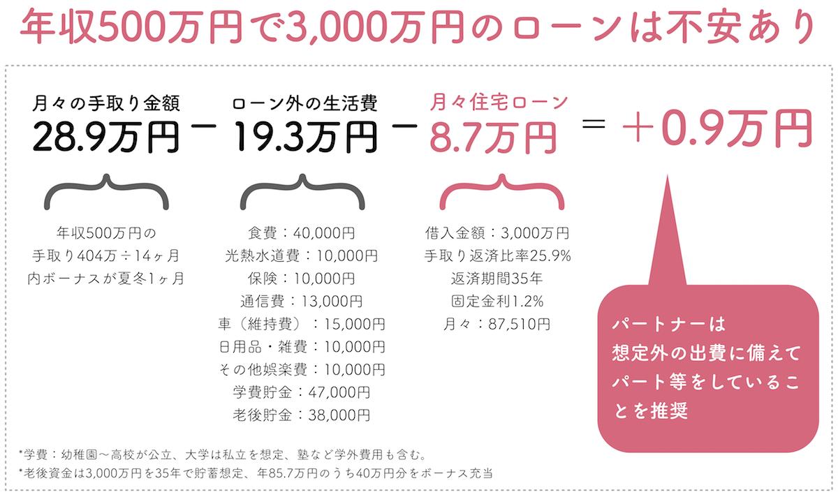 年収500万円で3,000万円の住宅ローン