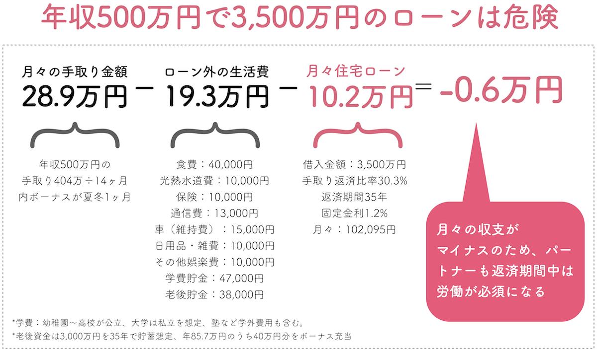 年収500万円で3,500万円の住宅ローン