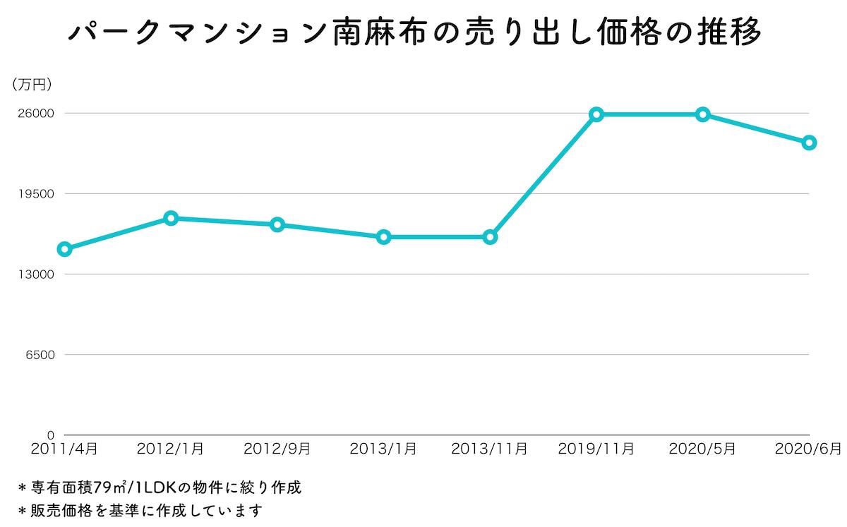 資産価値上昇のグラフ