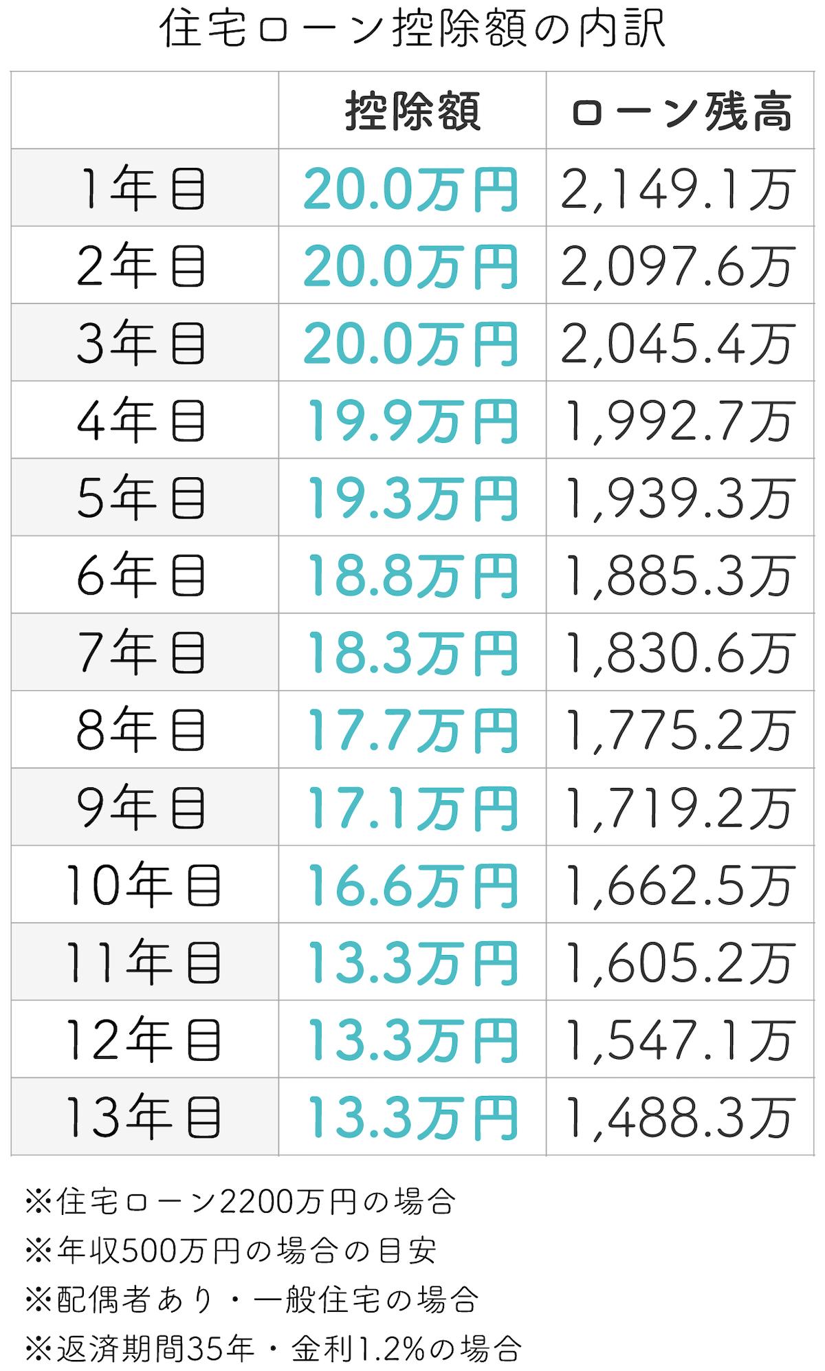 住宅ローン控除額の年数ごとの内訳