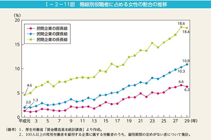 独身女性のマンション割合グラフ