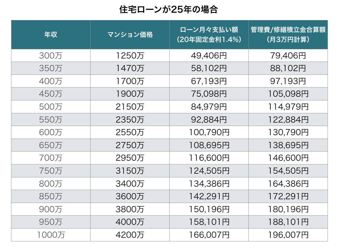 25年返済のマンション価格表