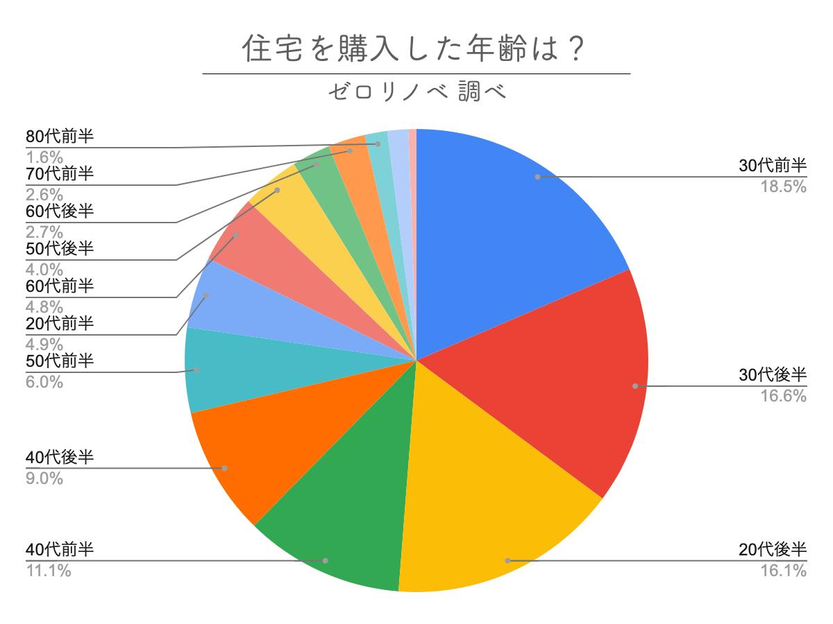 住宅購入した年齢のアンケート結果