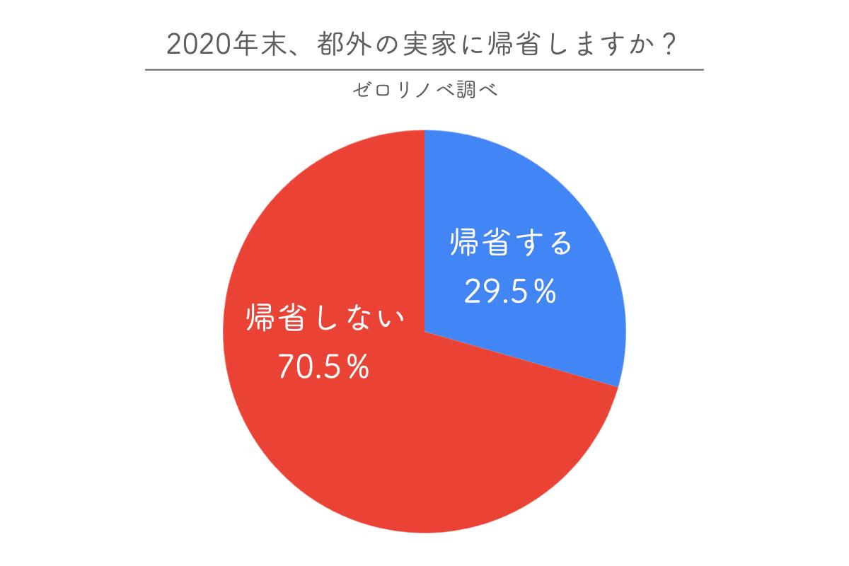 東京在住者の70%が帰省なし!コロナイヤーの帰省有無と、帰省しない東京在住者の年末年始の過ごし方に関するアンケート調査を実施