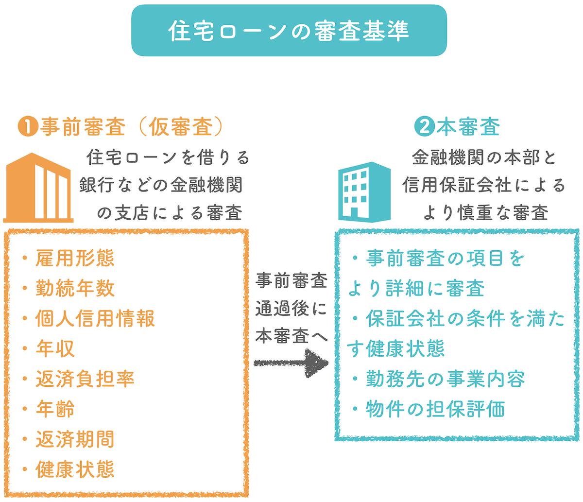 住宅ローンの審査基準「通らない理由と落ちた場合の5つの対策」
