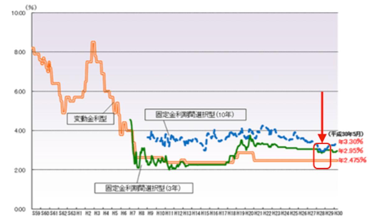 住宅ローンの金利推移