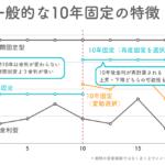 10年固定の住宅ローンの特徴