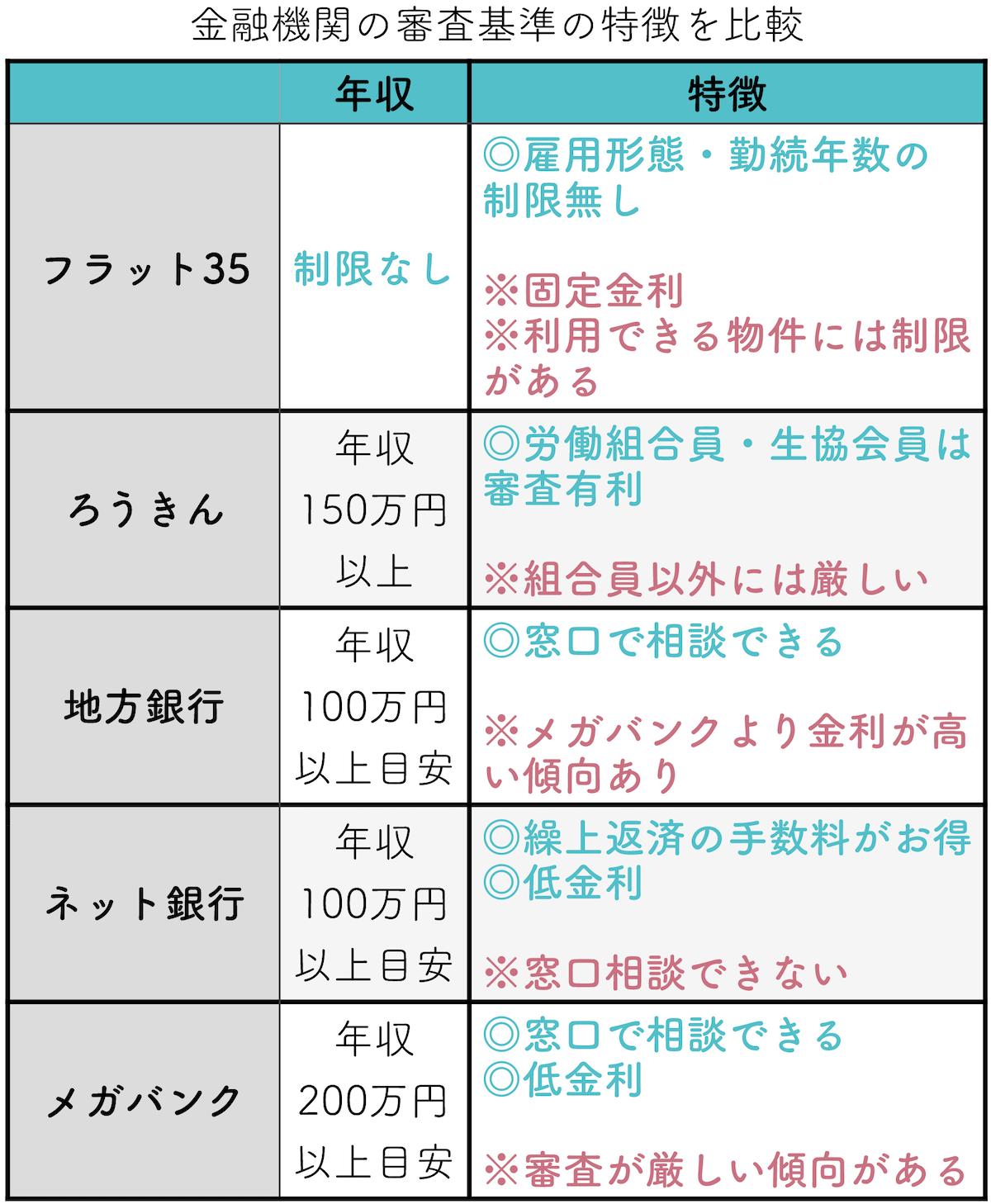 通りやすい金融機関の比較 (1)-min