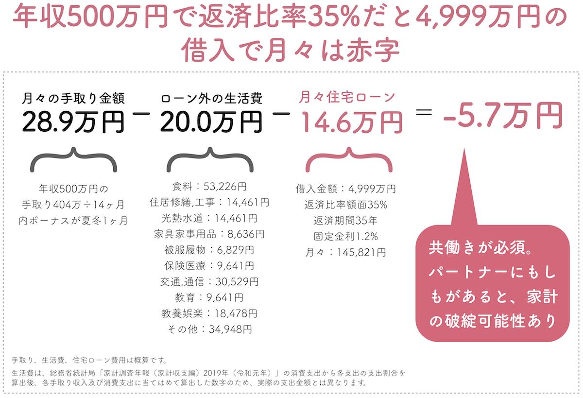 年収500万円で返済比率35%は赤字の生活