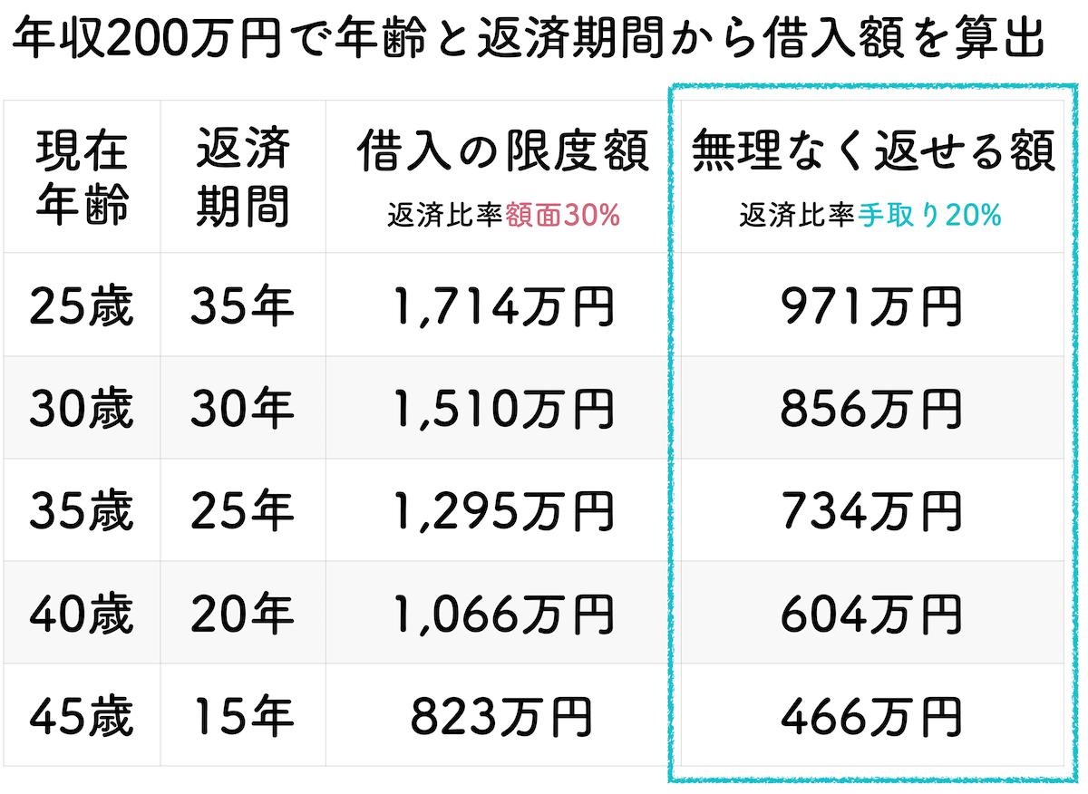 年収200万円の年齢と返済期間で算出した借入金額一覧表
