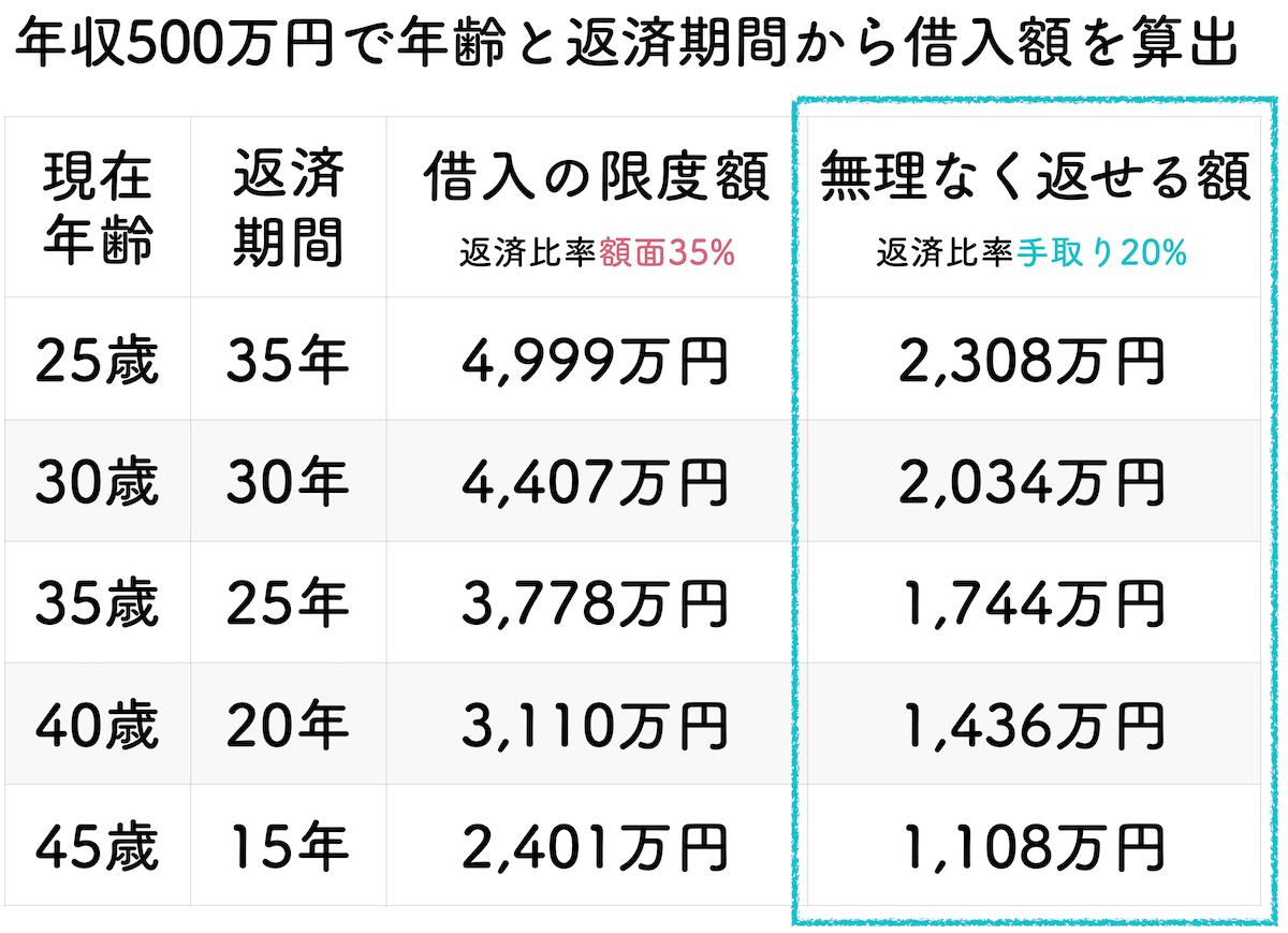 年収500万円の年齢と返済期間で算出した借入金額一覧表