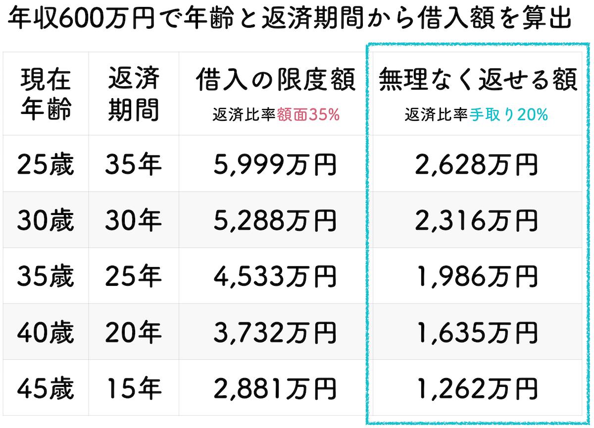 年収600万円の年齢と返済期間で算出した借入金額一覧表