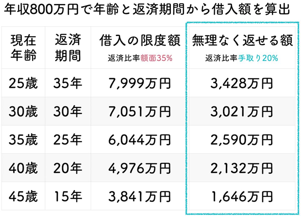 年収800万円の年齢と返済期間で算出した借入金額一覧表