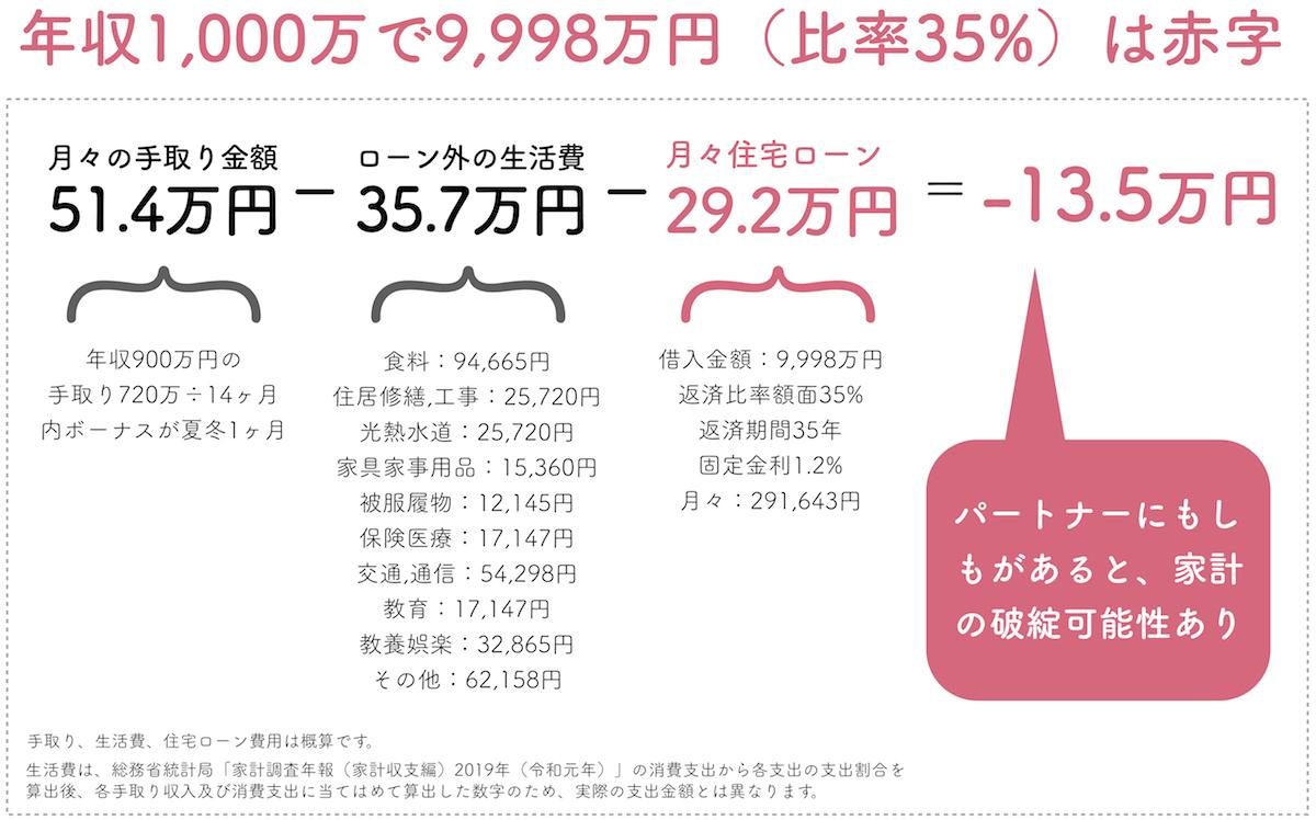 年収1000万円で返済比率35%は赤字