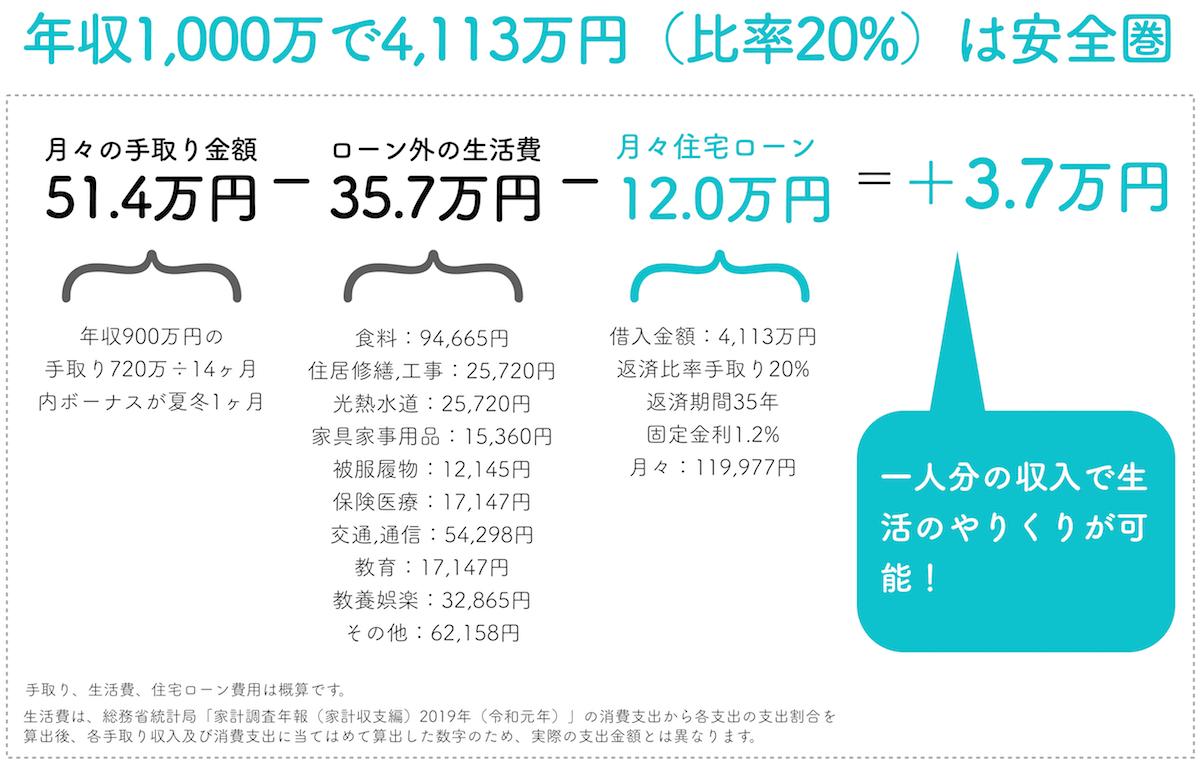 年収1000万円で返済比率20%は安全圏