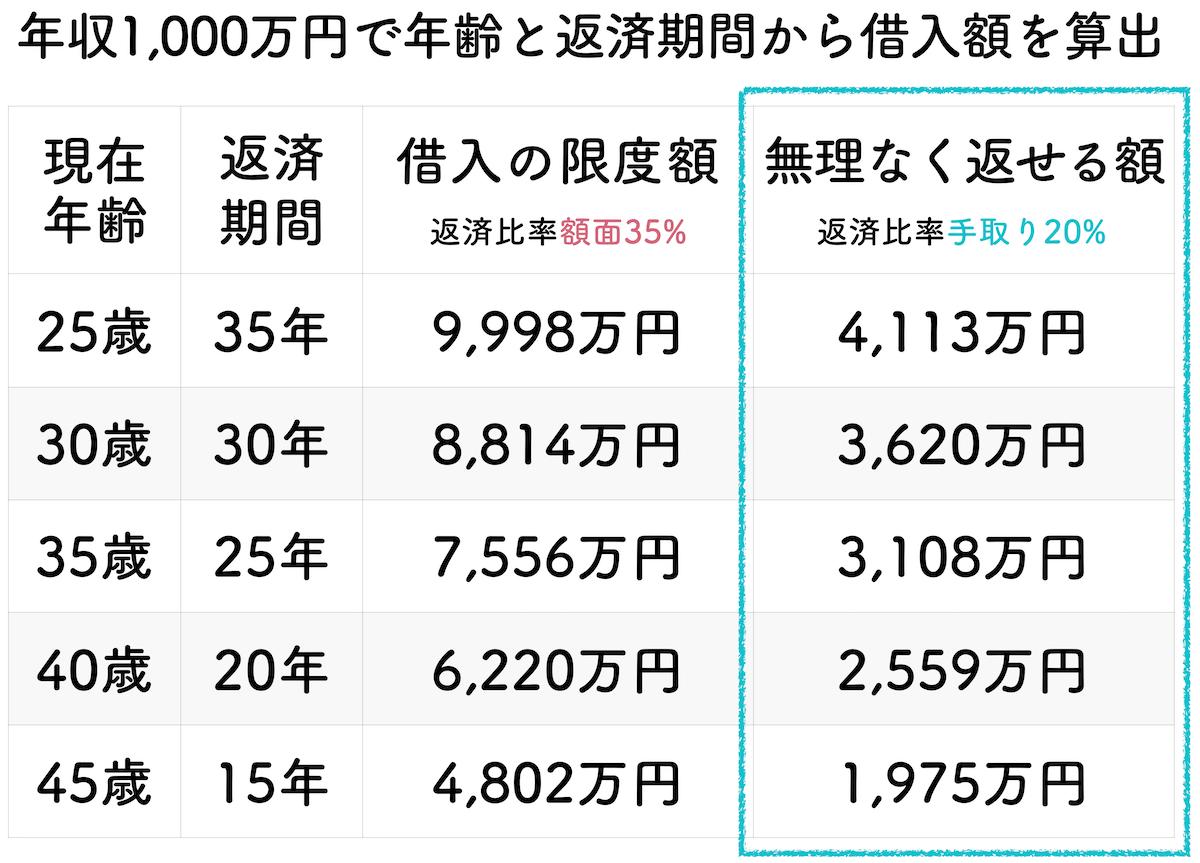 年収1000万円の年齢と返済期間で算出した借入金額一覧表