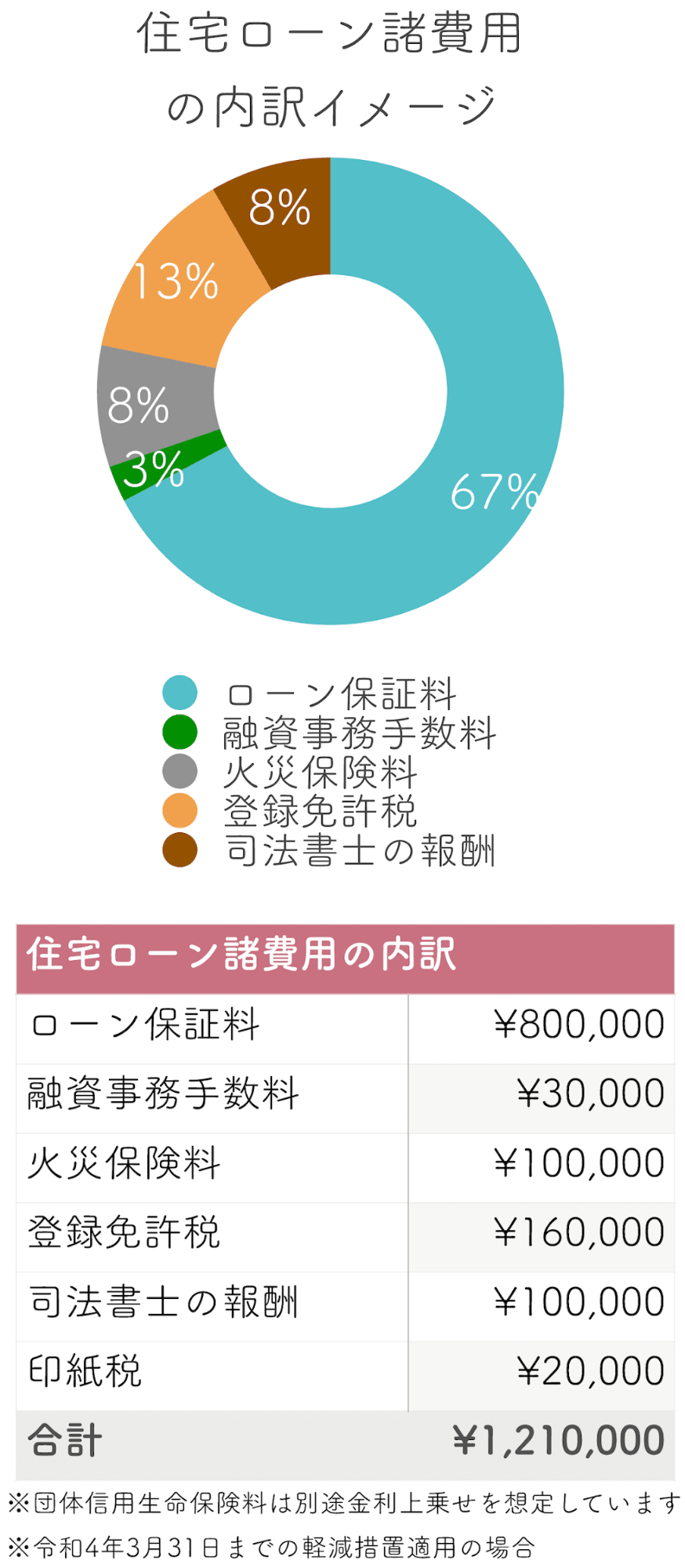 住宅ローン諸費用の内訳イメージ
