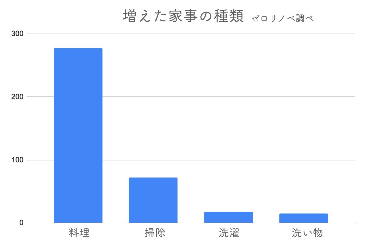 増えた家事の種類に関するアンケート結果