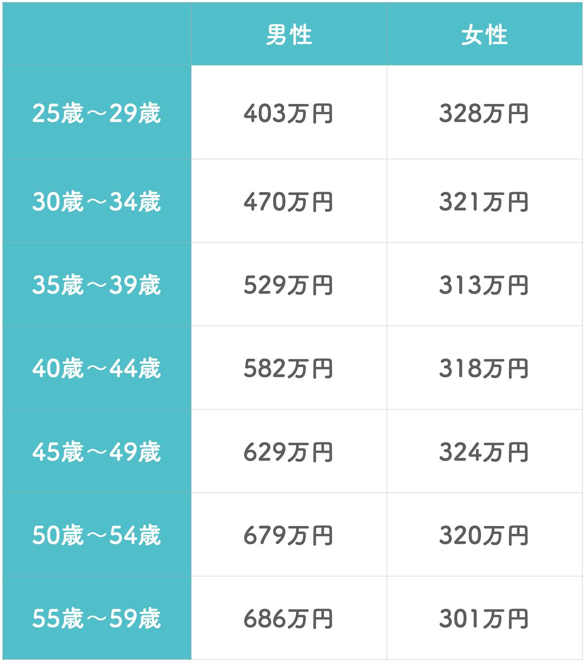 年齢ごとの平均収入