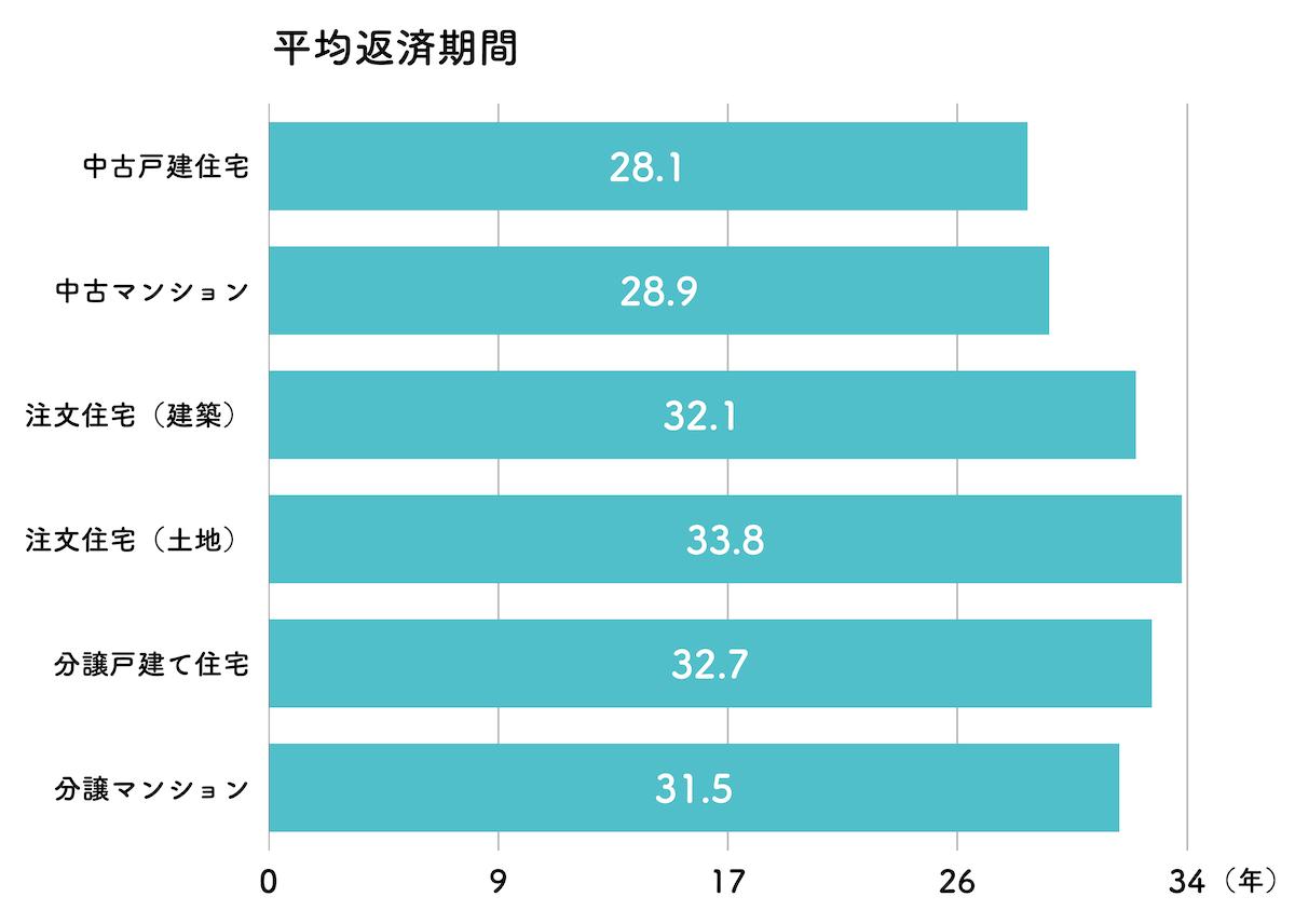 住宅ローンの平均返済期間