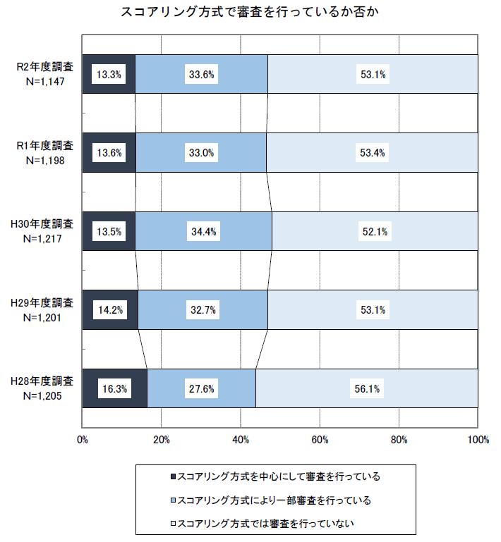 スコアリング方式の採用率
