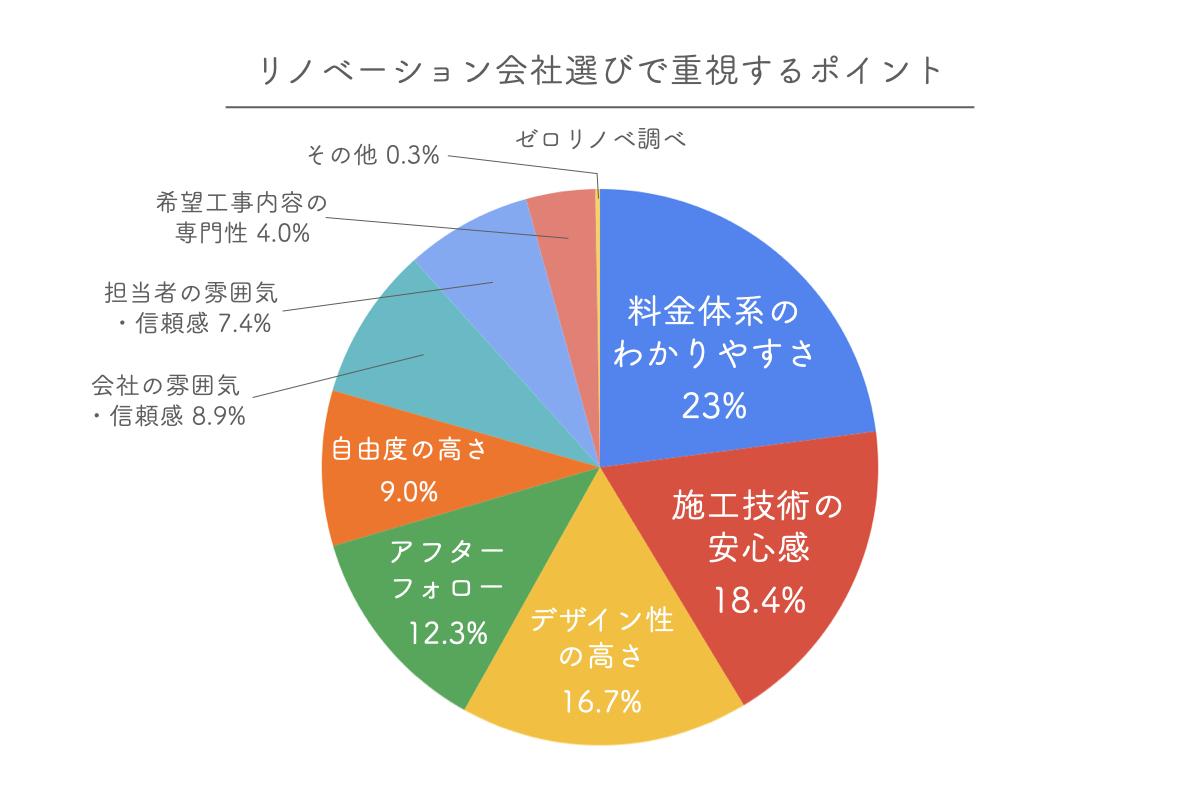 リノベーション会社選びのポイントアンケート調査結果